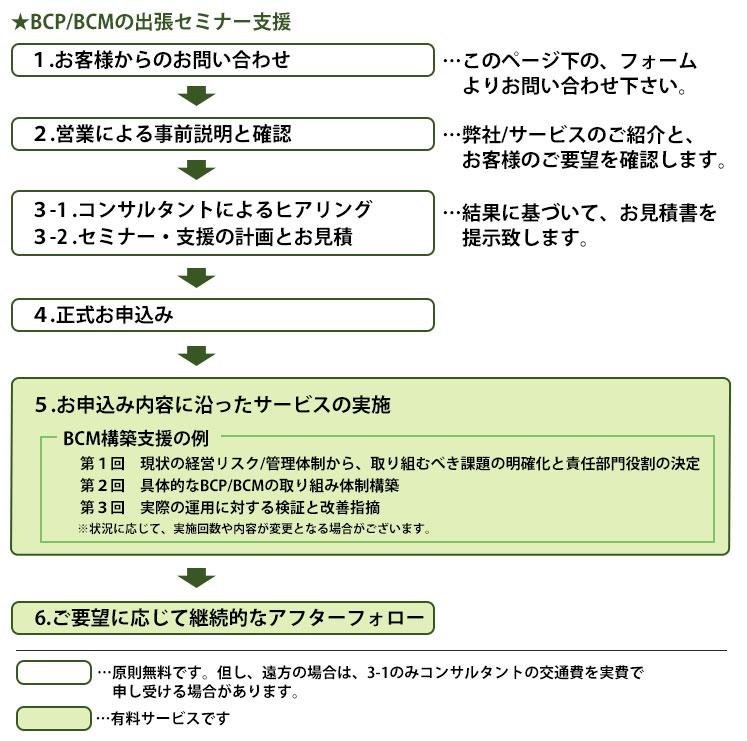 事業継続計画/マネジメント(BCP/BCM)の流れ